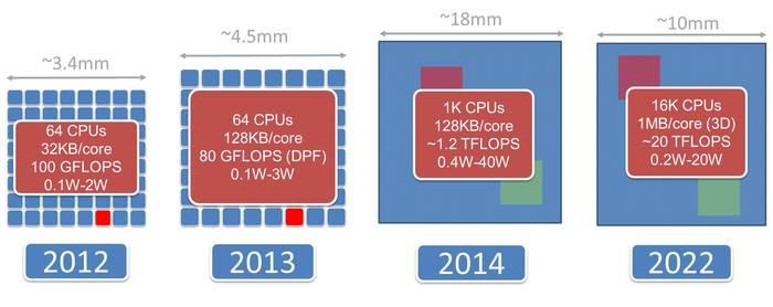 Epiphany Processor Evolution Schedule