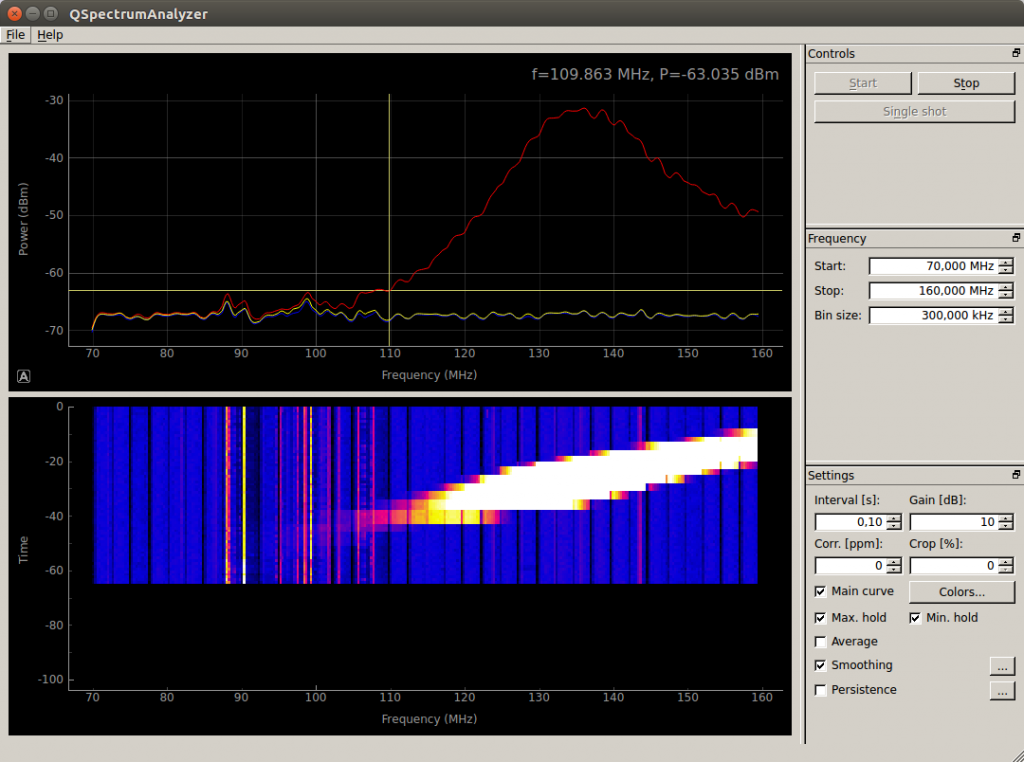 Second measure of the filter, but now with 109MHz that is about the end of FM Band. You can see that the signal is -63dBm